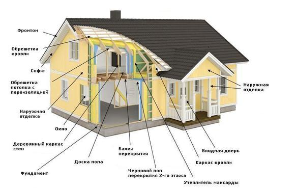 дома каркас что такое что такое каркасный дом технология