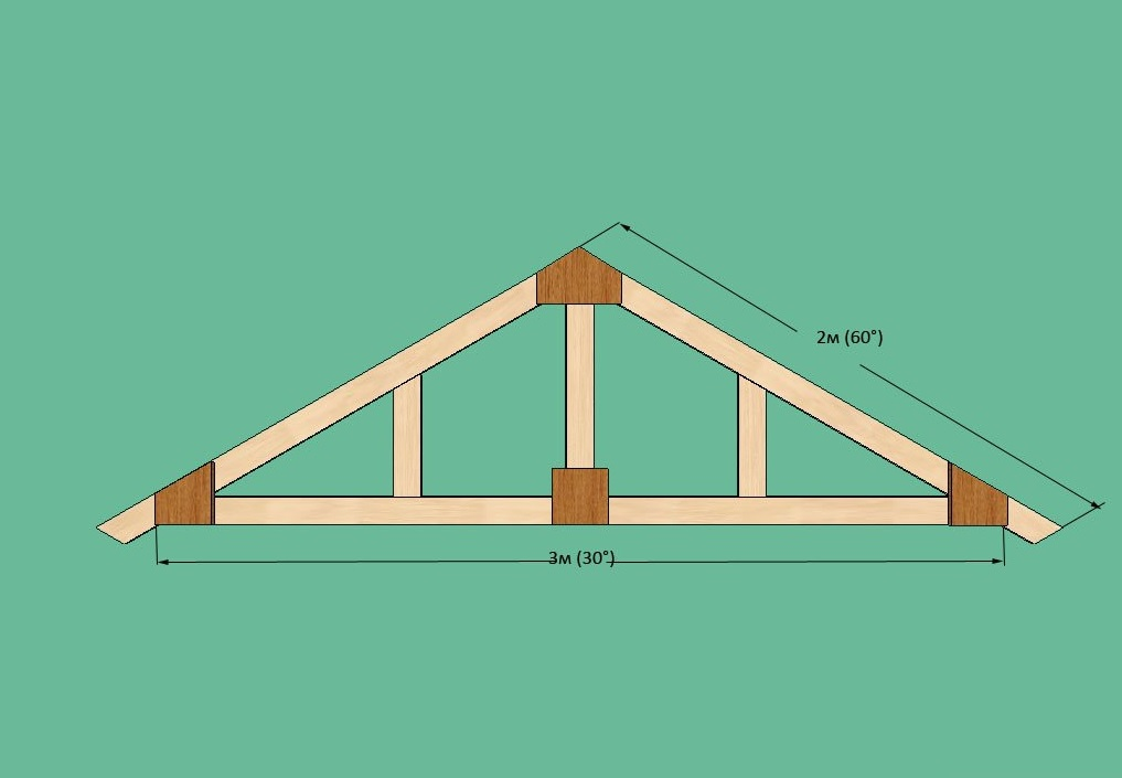 строим двухскатную крышу своими руками видео