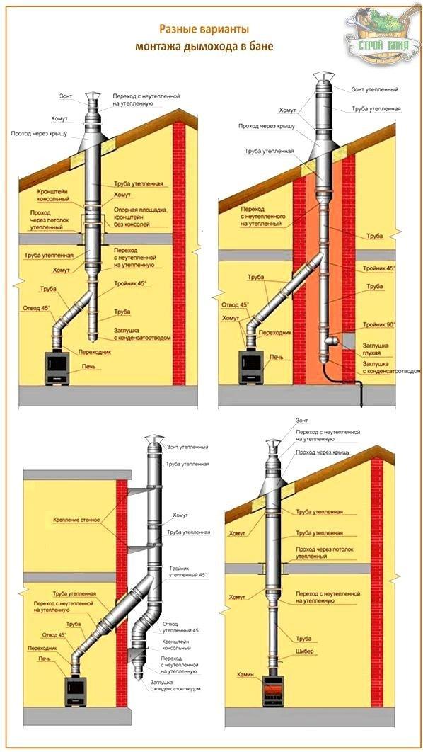 Колено на дымоход для бани можно ли совместить дымоход колонки и газового котла