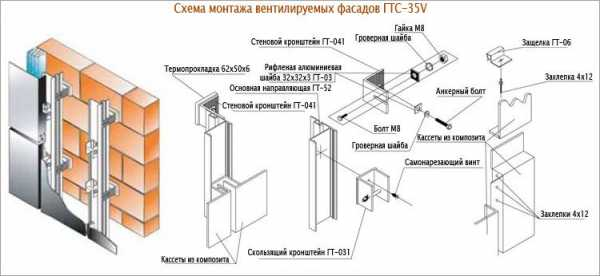 Установка кондиционеров на вентилируемых фасадов samsung кондиционеры все модели